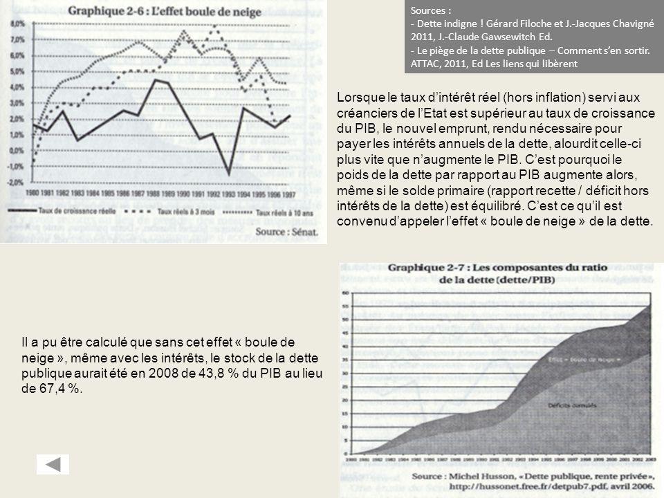 Il a pu être calculé que sans cet effet « boule de neige », même avec les intérêts, le stock de la dette publique aurait été en 2008 de 43,8 % du PIB au lieu de 67,4 %.