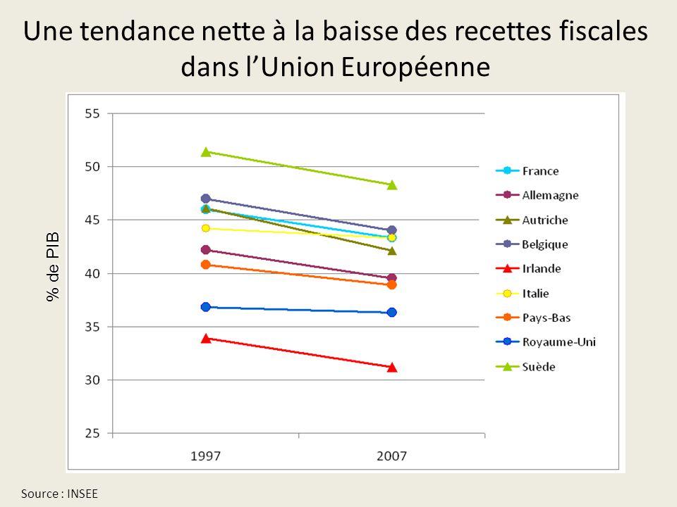 Une tendance nette à la baisse des recettes fiscales dans l'Union Européenne Source : INSEE % de PIB