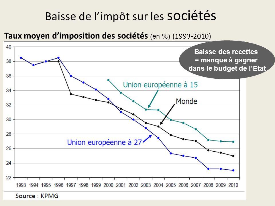 Taux moyen d'imposition des sociétés (en %) (1993‐2010) Baisse de l'impôt sur les sociétés Baisse des recettes = manque à gagner dans le budget de l'Etat