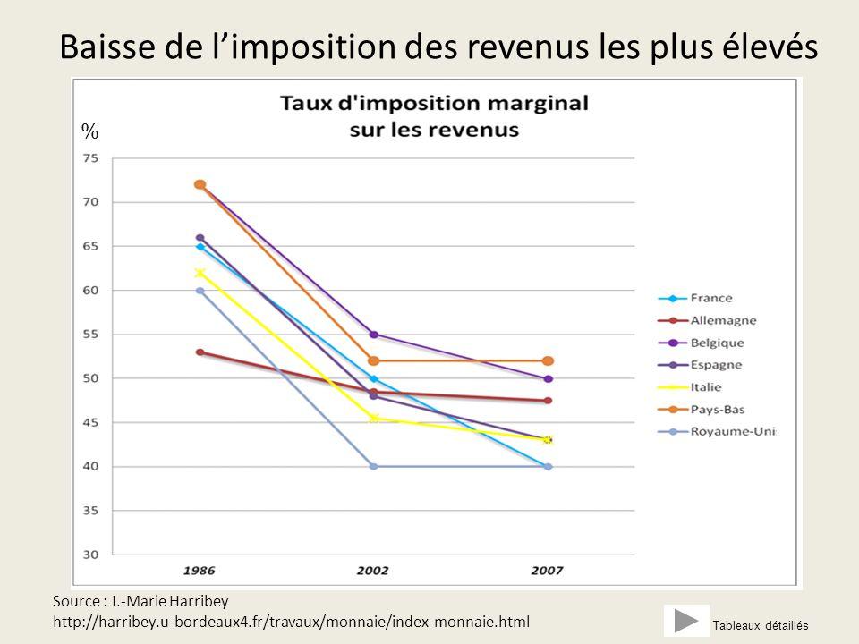 La dette provient davantage d'un déficit de recettes que d'une « explosion » de dépenses Source : INSEE - tableau recettes et dépenses de l'Etat et PIB.
