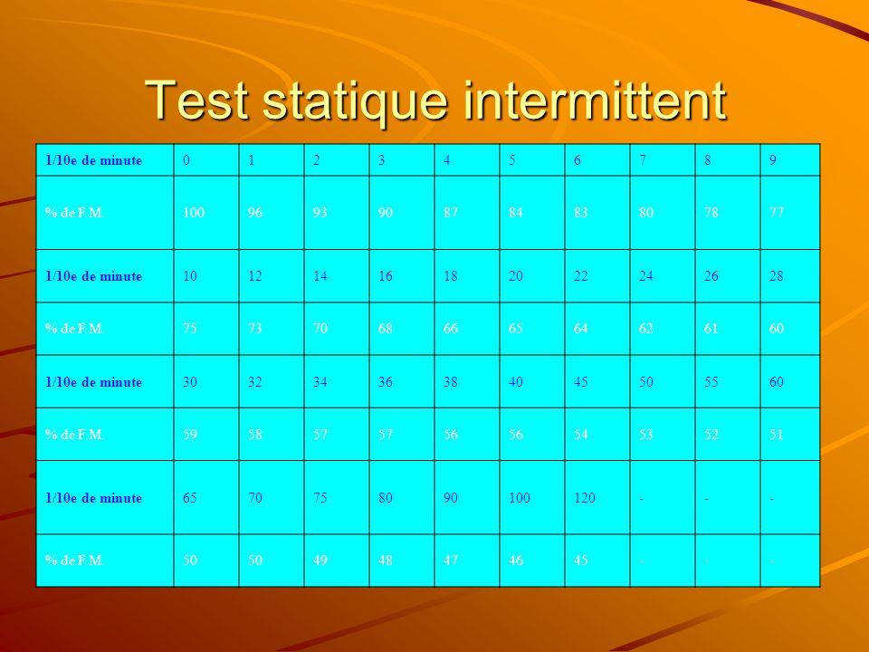 Test statique intermittent 1/10e de minute0123456789 % de F.M.100969390878483807877 1/10e de minute10121416182022242628 % de F.M.75737068666564626160