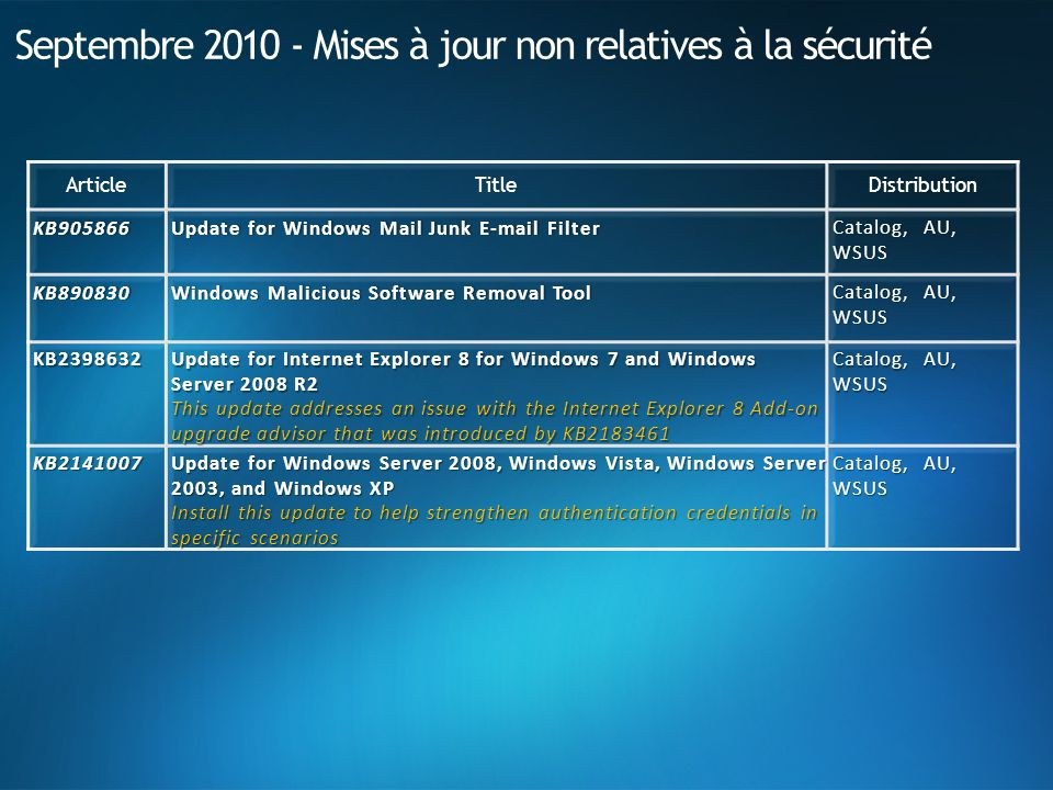 Septembre 2010 - Mises à jour non relatives à la sécurité ArticleTitleDistribution KB905866Update for Windows Mail Junk E-mail FilterUpdate for Windows Mail Junk E-mail Filter Catalog, AU, WSUS KB890830Windows Malicious Software Removal ToolWindows Malicious Software Removal Tool Catalog, AU, WSUS KB2398632 Update for Internet Explorer 8 for Windows 7 and Windows Server 2008 R2 This update addresses an issue with the Internet Explorer 8 Add-on upgrade advisor that was introduced by KB2183461 Catalog, AU, WSUS KB2141007 Update for Windows Server 2008, Windows Vista, Windows Server 2003, and Windows XP Install this update to help strengthen authentication credentials in specific scenarios Catalog, AU, WSUS