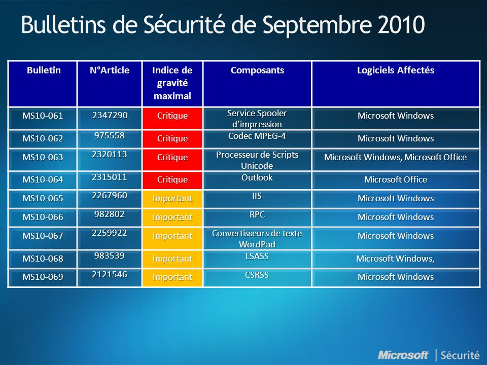 Bulletins de Sécurité de Septembre 2010 MS10-061 2347290 Critique Service Spooler d'impression Microsoft Windows MS10-062 975558 Critique Codec MPEG-4 Microsoft Windows MS10-063 2320113 Critique Processeur de Scripts Unicode Microsoft Windows, Microsoft Office MS10-064 2315011 Critique Outlook Microsoft Office MS10-065 2267960 Important IIS Microsoft Windows MS10-066 982802 Important RPC MS10-067 2259922 Important Convertisseurs de texte WordPad Microsoft Windows MS10-068 983539 Important LSASS Microsoft Windows, MS10-069 2121546 Important CSRSS Microsoft Windows