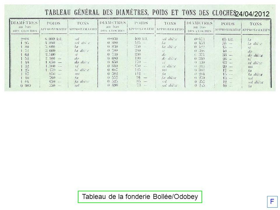 F 24/04/2012 Tableau de la fonderie Bollée/Odobey