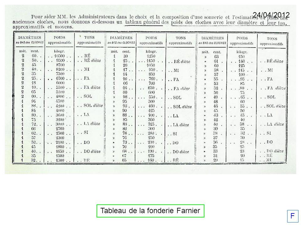 Tableau de la fonderie Farnier 24/04/2012 F