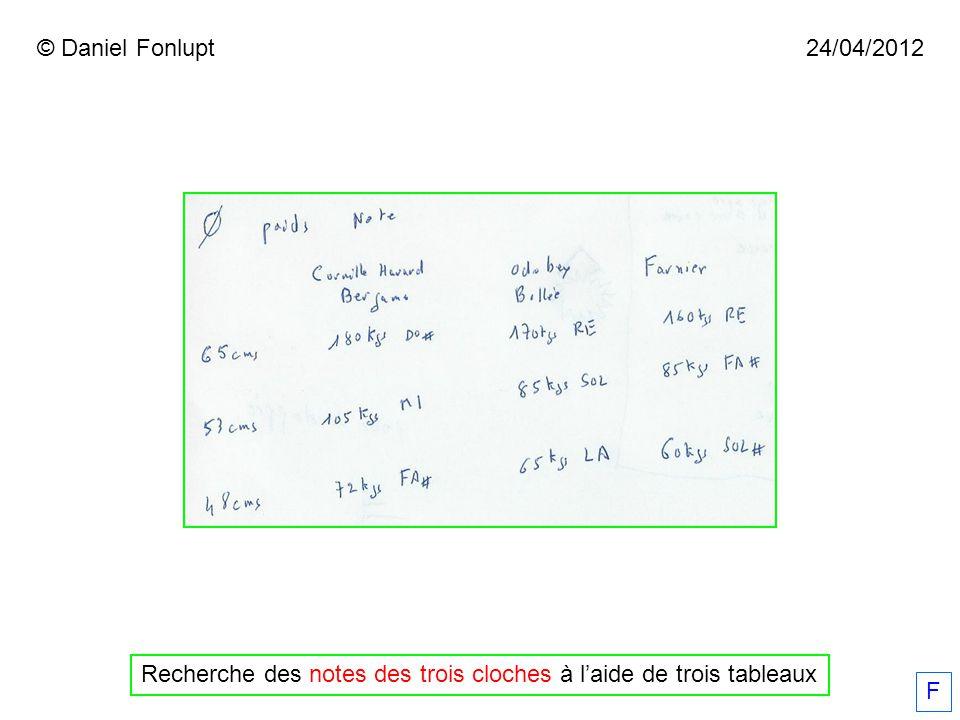 F © Daniel Fonlupt Recherche des notes des trois cloches à l'aide de trois tableaux