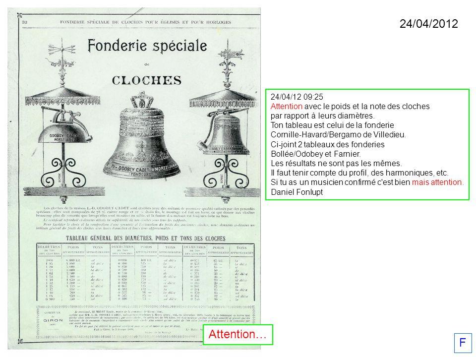 24/04/12 09:25 Attention avec le poids et la note des cloches par rapport à leurs diamètres. Ton tableau est celui de la fonderie Cornille-Havard/Berg
