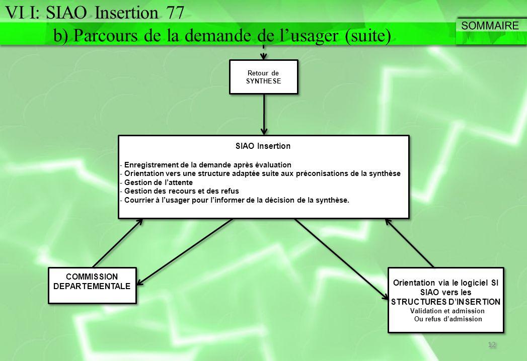 Retour de SYNTHESE COMMISSION DEPARTEMENTALE 12 SIAO Insertion - Enregistrement de la demande après évaluation - Orientation vers une structure adaptée suite aux préconisations de la synthèse - Gestion de l'attente - Gestion des recours et des refus - Courrier à l'usager pour l'informer de la décision de la synthèse.