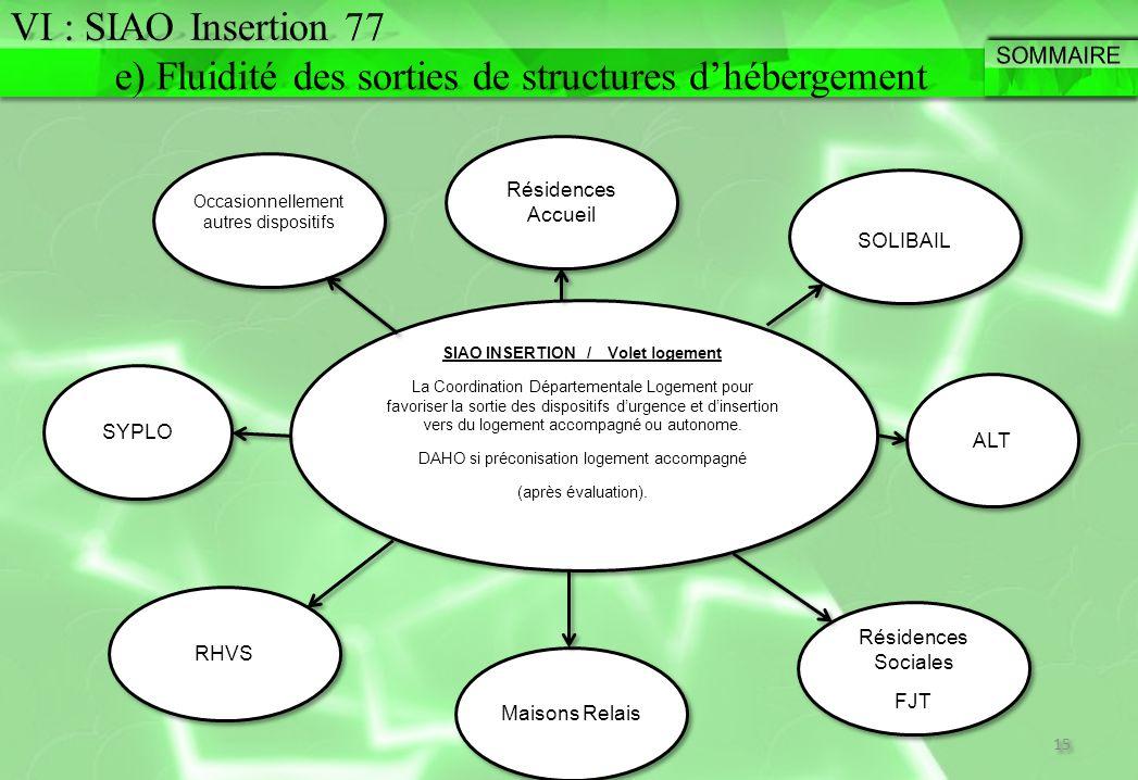 SIAO INSERTION / Volet logement La Coordination Départementale Logement pour favoriser la sortie des dispositifs d'urgence et d'insertion vers du loge