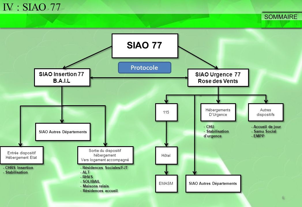SIAO 77 SIAO Insertion 77 B.A.I.L SIAO Insertion 77 B.A.I.L - Résidences Sociales/FJT - ALT - RHVS - SOLIBAIL - Maisons relais - Résidences accueil - Résidences Sociales/FJT - ALT - RHVS - SOLIBAIL - Maisons relais - Résidences accueil - CHRS Insertion - Stabilisation - CHRS Insertion - Stabilisation SIAO Urgence 77 Rose des Vents SIAO Urgence 77 Rose des Vents Entrée dispositif Hébergement Etat Entrée dispositif Hébergement Etat Sortie du dispositif hébergement Vers logement accompagné Sortie du dispositif hébergement Vers logement accompagné Hébergements D'Urgence Hébergements D'Urgence 115 Hôtel SIAO Autres Départements - CHU - Stabilisation d'urgence - CHU - Stabilisation d'urgence Autres dispositifs Autres dispositifs - Accueil de jour - Samu Social - EMPP - Accueil de jour - Samu Social - EMPP EMASM 6 6 SIAO Autres Départements Protocole