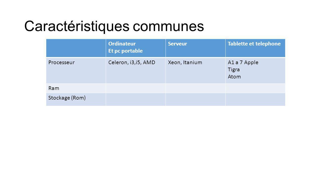 Caractéristiques communes Ordinateur Et pc portable ServeurTablette et telephone ProcesseurCeleron, i3,i5, AMDXeon, ItaniumA1 a 7 Apple Tigra Atom Ram Stockage (Rom)