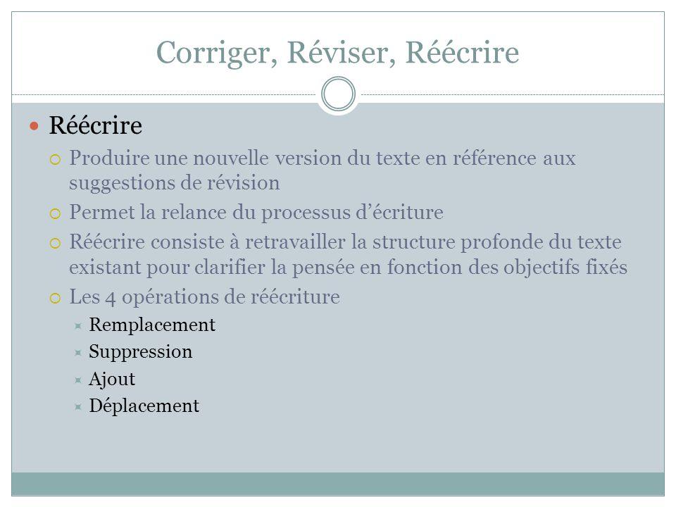 Corriger, Réviser, Réécrire Réécrire  Produire une nouvelle version du texte en référence aux suggestions de révision  Permet la relance du processu