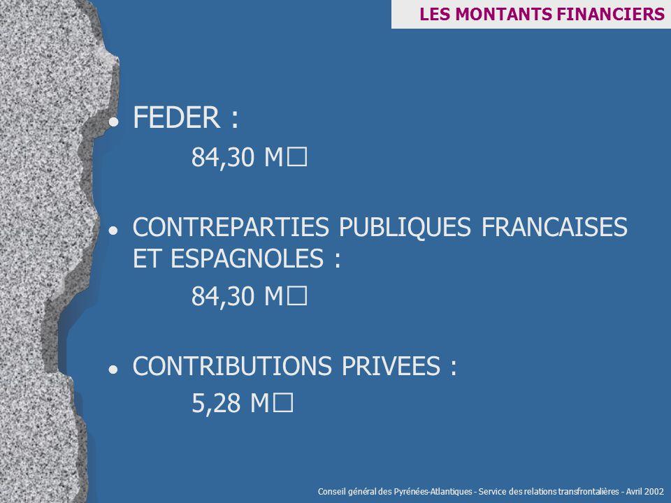LES MONTANTS FINANCIERS l FEDER : 84,30 M€ l CONTREPARTIES PUBLIQUES FRANCAISES ET ESPAGNOLES : 84,30 M€ l CONTRIBUTIONS PRIVEES : 5,28 M€ Conseil général des Pyrénées-Atlantiques - Service des relations transfrontalières - Avril 2002