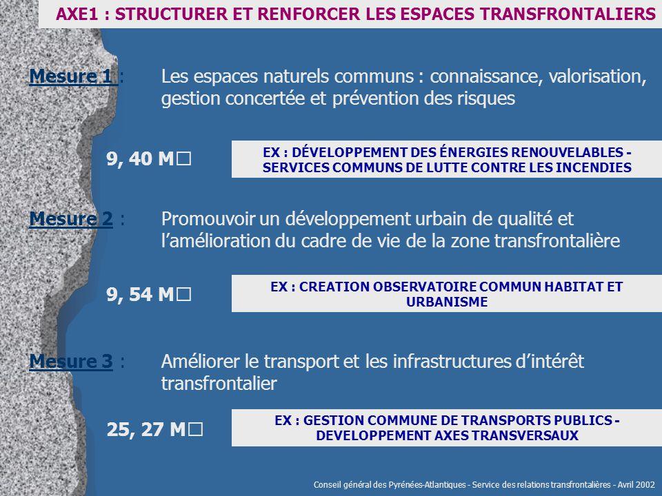 Mesure 1 : Les espaces naturels communs : connaissance, valorisation, gestion concertée et prévention des risques Mesure 2 : Promouvoir un développement urbain de qualité et l'amélioration du cadre de vie de la zone transfrontalière Mesure 3 : Améliorer le transport et les infrastructures d'intérêt transfrontalier EX : DÉVELOPPEMENT DES ÉNERGIES RENOUVELABLES - SERVICES COMMUNS DE LUTTE CONTRE LES INCENDIES EX : CREATION OBSERVATOIRE COMMUN HABITAT ET URBANISME EX : GESTION COMMUNE DE TRANSPORTS PUBLICS - DEVELOPPEMENT AXES TRANSVERSAUX 9, 40 M€ 9, 54 M€ 25, 27 M€ Conseil général des Pyrénées-Atlantiques - Service des relations transfrontalières - Avril 2002 AXE1 : STRUCTURER ET RENFORCER LES ESPACES TRANSFRONTALIERS
