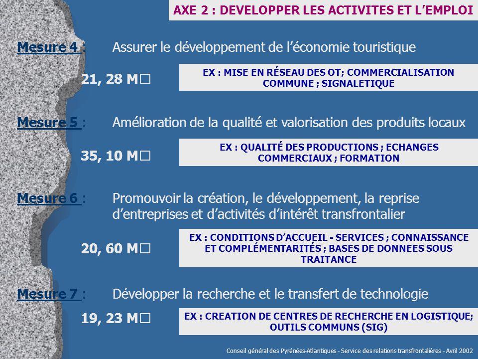 Conseil général des Pyrénées-Atlantiques - Service des relations transfrontalières - Avril 2002 Mesure 7 : Développer la recherche et le transfert de technologie AXE 2 : DEVELOPPER LES ACTIVITES ET L'EMPLOI EX : CREATION DE CENTRES DE RECHERCHE EN LOGISTIQUE; OUTILS COMMUNS (SIG) Mesure 4 : Assurer le développement de l'économie touristique EX : MISE EN RÉSEAU DES OT; COMMERCIALISATION COMMUNE ; SIGNALETIQUE 21, 28 M€ Mesure 5 : Amélioration de la qualité et valorisation des produits locaux EX : QUALITÉ DES PRODUCTIONS ; ECHANGES COMMERCIAUX ; FORMATION 35, 10 M€ Mesure 6 : Promouvoir la création, le développement, la reprise d'entreprises et d'activités d'intérêt transfrontalier EX : CONDITIONS D'ACCUEIL - SERVICES ; CONNAISSANCE ET COMPLÉMENTARITÉS ; BASES DE DONNEES SOUS TRAITANCE 20, 60 M€ 19, 23 M€