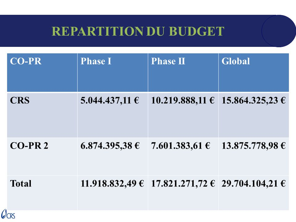 REPARTITION DU BUDGET CO-PRPhase IPhase IIGlobal CRS5.044.437,11 €10.219.888,11 €15.864.325,23 € CO-PR 26.874.395,38 €7.601.383,61 €13.875.778,98 € To