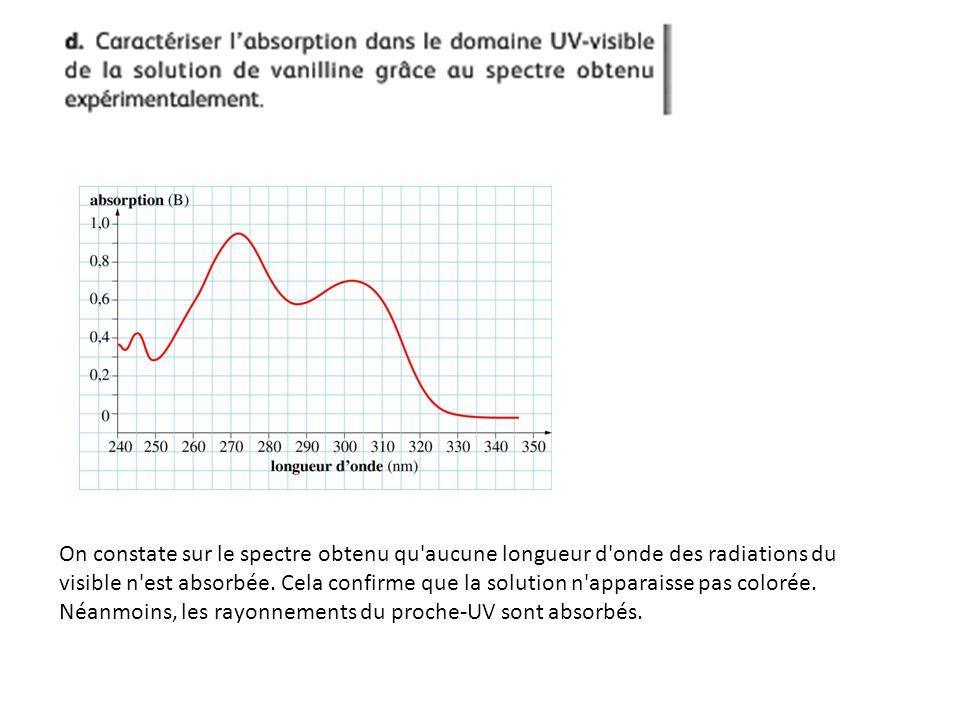On constate sur le spectre obtenu qu'aucune longueur d'onde des radiations du visible n'est absorbée. Cela confirme que la solution n'apparaisse pas c