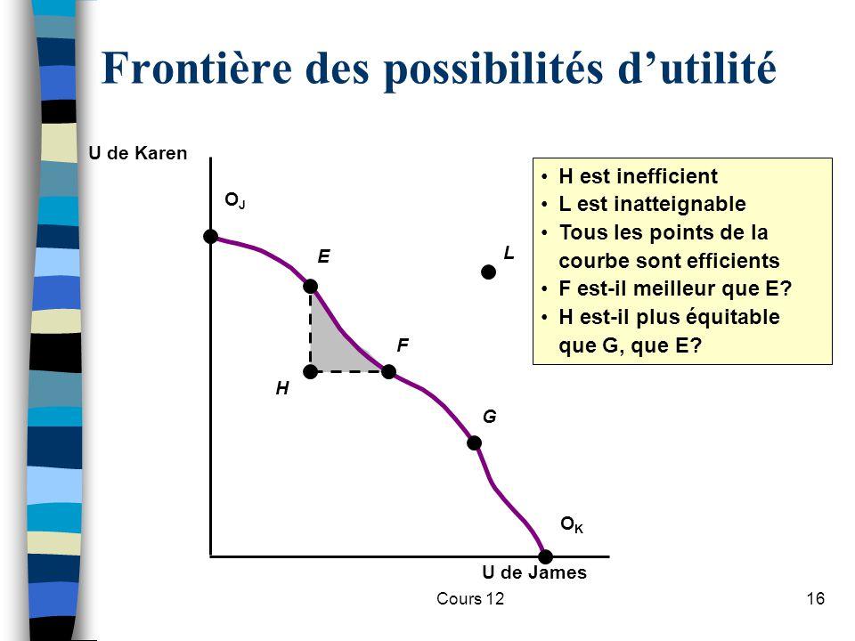 Cours 1216 H H est inefficient L est inatteignable Tous les points de la courbe sont efficients F est-il meilleur que E? H est-il plus équitable que G