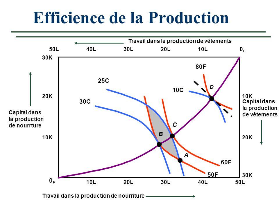 60F 50F 40L30L Travail dans la production de vêtements Efficience de la Production 50L0C0C 0F0F 30K 20L10L 20K 10K 10L20L30L40L50L Capital dans la pro