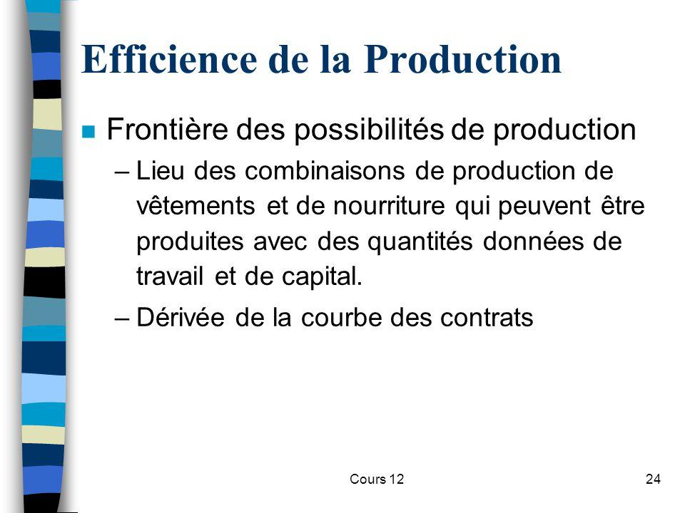 Cours 1224 Efficience de la Production n Frontière des possibilités de production –Lieu des combinaisons de production de vêtements et de nourriture q