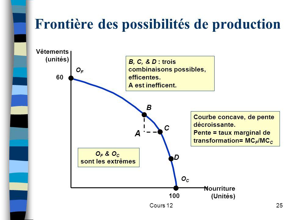 Cours 1225 Frontière des possibilités de production Nourriture (Unités) Vêtements (unités) O F & O C sont les extrêmes B, C, & D : trois combinaisons