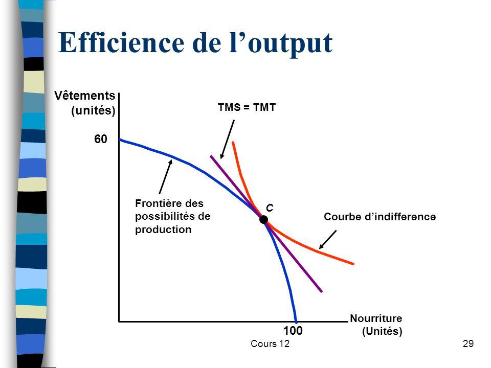 Cours 1229 Courbe d'indifference Efficience de l'output Nourriture (Unités) Vêtements (unités) 60 100 Frontière des possibilités de production TMS = T