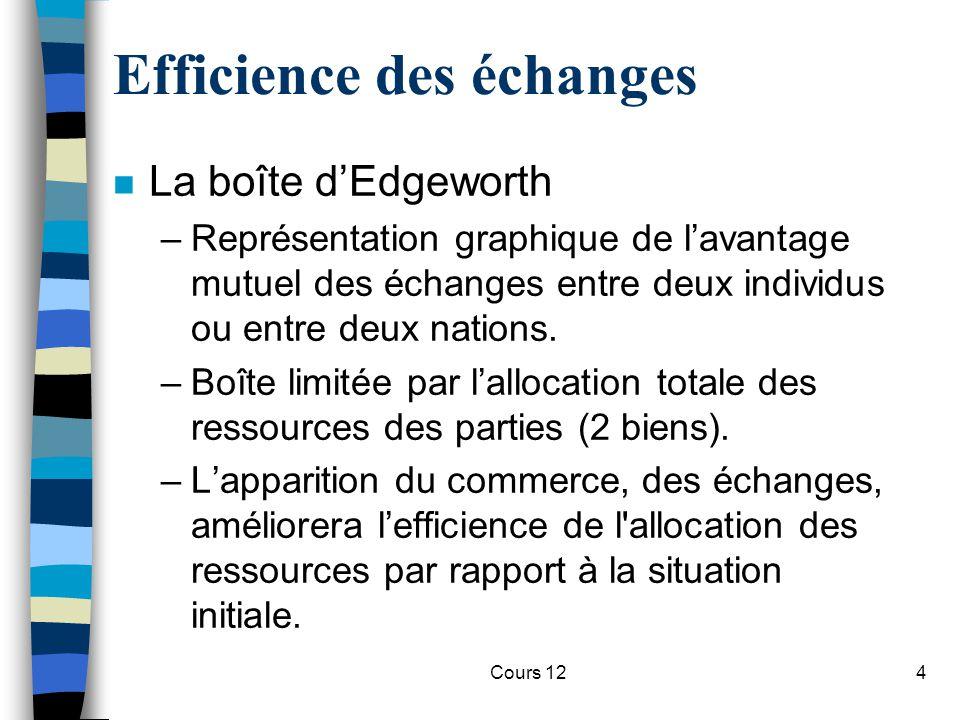 Cours 124 Efficience des échanges n La boîte d'Edgeworth –Représentation graphique de l'avantage mutuel des échanges entre deux individus ou entre deu