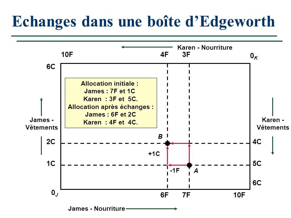 Cours 126 A Gains de l'échange Point A: U J 1 = U K 1, mais les TMS sont différents Toutes les combinaisons de la zone grise sont préférées à A.