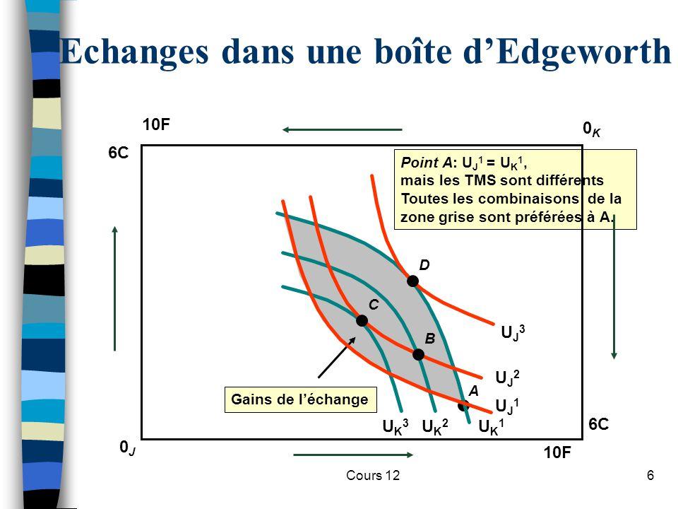Cours 126 A Gains de l'échange Point A: U J 1 = U K 1, mais les TMS sont différents Toutes les combinaisons de la zone grise sont préférées à A. UK1UK