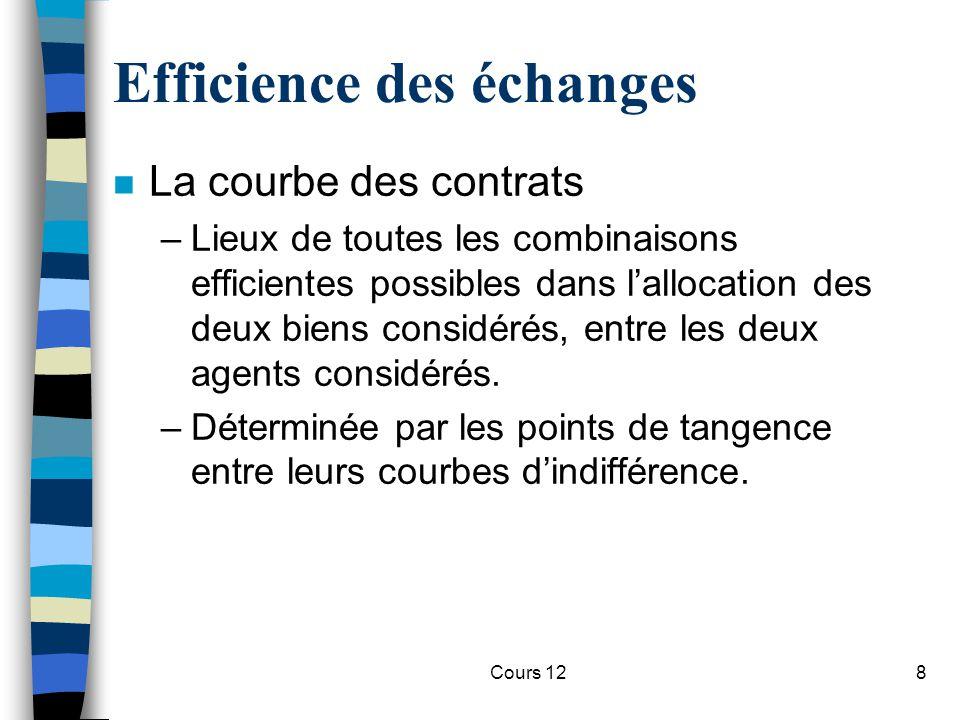 Cours 128 Efficience des échanges n La courbe des contrats –Lieux de toutes les combinaisons efficientes possibles dans l'allocation des deux biens co