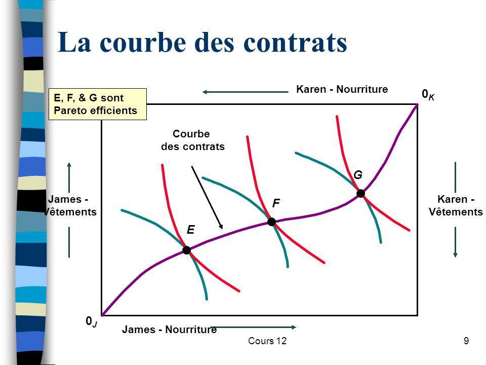 Cours 1230 Efficience de l'output n Synthèse des conditions d'efficience –Allocation de budget des consommateurs: TMS = P F / P C –Fonction de maximisation de profit de la firme: P F = MC F et P C = MC C – Efficience : TMT = MC F / MC C = P F / P C = TMS