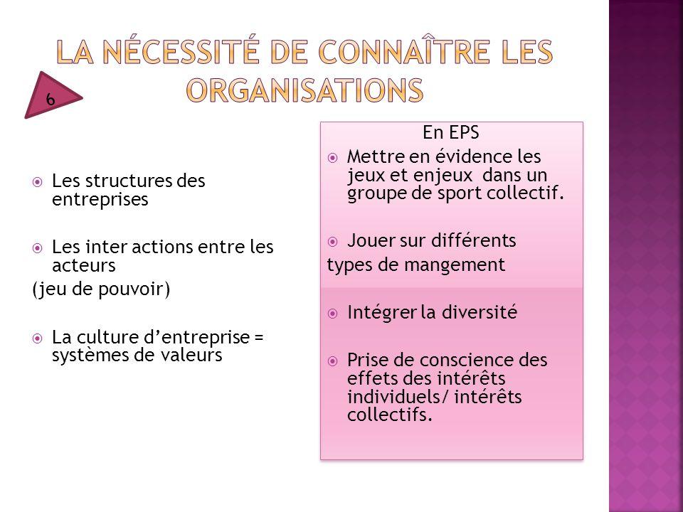 Les structures des entreprises  Les inter actions entre les acteurs (jeu de pouvoir)  La culture d'entreprise = systèmes de valeurs En EPS  Mettr