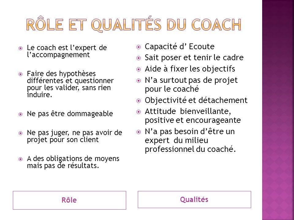Rôle Qualités  Le coach est l'expert de l'accompagnement  Faire des hypothèses différentes et questionner pour les valider, sans rien induire.  Ne