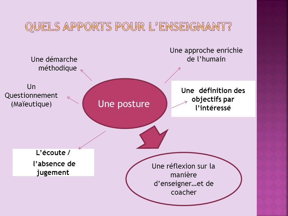 L'écoute / l'absence de jugement Une définition des objectifs par l'intéressé Une démarche méthodique Une posture Une approche enrichie de l'humain Un