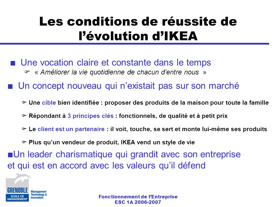 Fonctionnement de l'Entreprise ESC 1A 2006-2007 Les conditions de réussite de l'évolution d'IKEA Une vocation claire et constante dans le temps  « Améliorer la vie quotidienne de chacun d'entre nous » Un concept nouveau qui n'existait pas sur son marché  Une cible bien identifiée : proposer des produits de la maison pour toute la famille  Répondant à 3 principes clés : fonctionnels, de qualité et à petit prix  Le client est un partenaire : il voit, touche, se sert et monte lui-même ses produits  Plus qu'un vendeur de produit, IKEA vend un style de vie Un leader charismatique qui grandit avec son entreprise et qui est en accord avec les valeurs qu'il défend