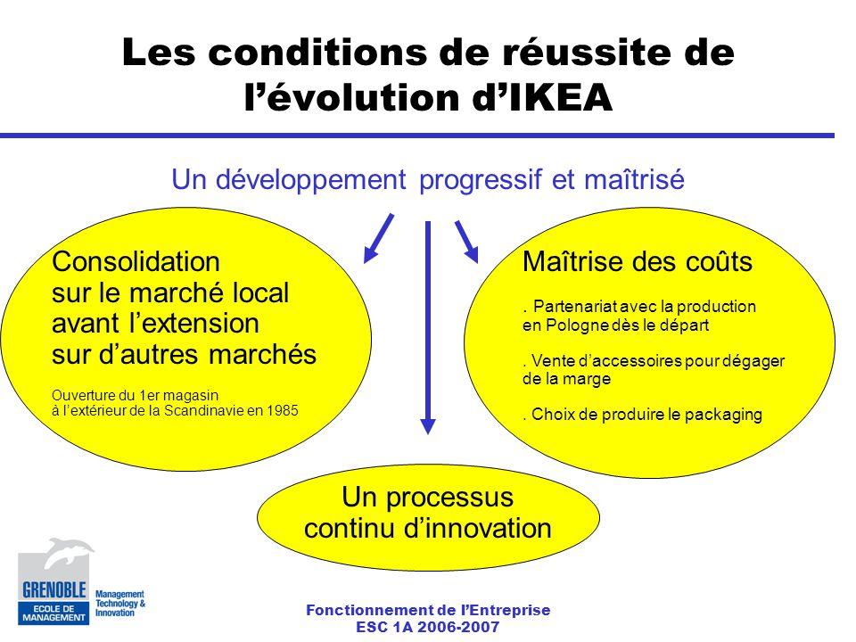 Fonctionnement de l'Entreprise ESC 1A 2006-2007 Les conditions de réussite de l'évolution d'IKEA Un développement progressif et maîtrisé Consolidation sur le marché local avant l'extension sur d'autres marchés Ouverture du 1er magasin à l'extérieur de la Scandinavie en 1985 Maîtrise des coûts.