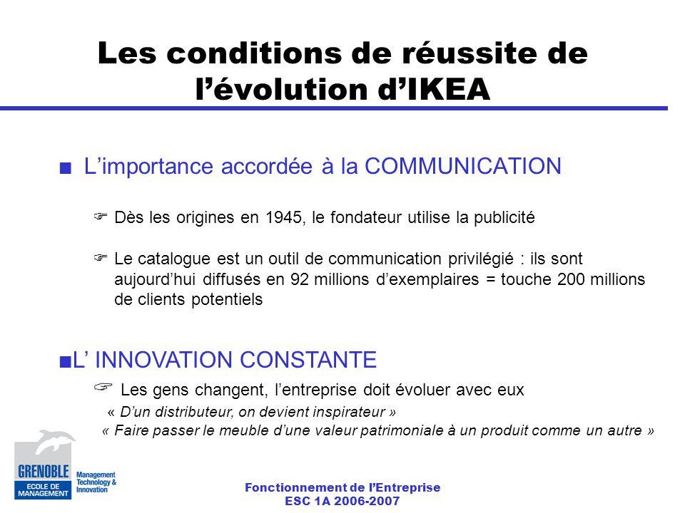 Fonctionnement de l'Entreprise ESC 1A 2006-2007 Les conditions de réussite de l'évolution d'IKEA L'importance accordée à la COMMUNICATION  Dès les origines en 1945, le fondateur utilise la publicité  Le catalogue est un outil de communication privilégié : ils sont aujourd'hui diffusés en 92 millions d'exemplaires = touche 200 millions de clients potentiels L' INNOVATION CONSTANTE  Les gens changent, l'entreprise doit évoluer avec eux « D'un distributeur, on devient inspirateur » « Faire passer le meuble d'une valeur patrimoniale à un produit comme un autre »