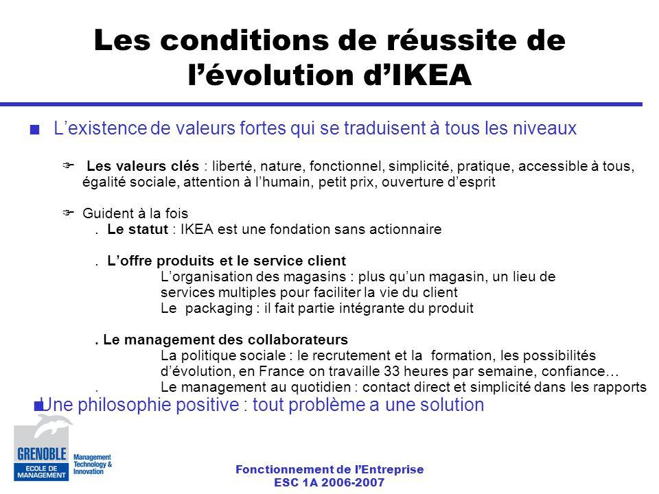 Fonctionnement de l'Entreprise ESC 1A 2006-2007 Les conditions de réussite de l'évolution d'IKEA L'existence de valeurs fortes qui se traduisent à tous les niveaux  Les valeurs clés : liberté, nature, fonctionnel, simplicité, pratique, accessible à tous, égalité sociale, attention à l'humain, petit prix, ouverture d'esprit  Guident à la fois.
