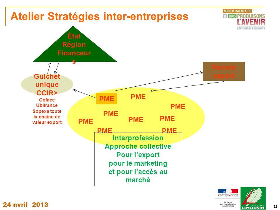 24 avril 2013 32 Atelier Stratégies inter-entreprises PME Parrain export PME Interprofession Approche collective Pour l'export pour le marketing et po