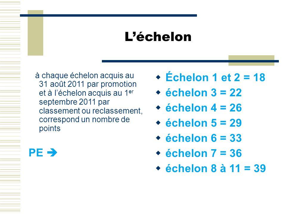L'échelon à chaque échelon acquis au 31 août 2011 par promotion et à l'échelon acquis au 1 er septembre 2011 par classement ou reclassement, correspon