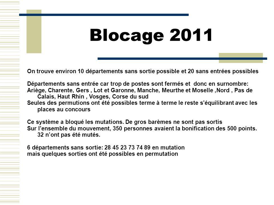 Blocage 2011 On trouve environ 10 départements sans sortie possible et 20 sans entrées possibles Départements sans entrée car trop de postes sont ferm