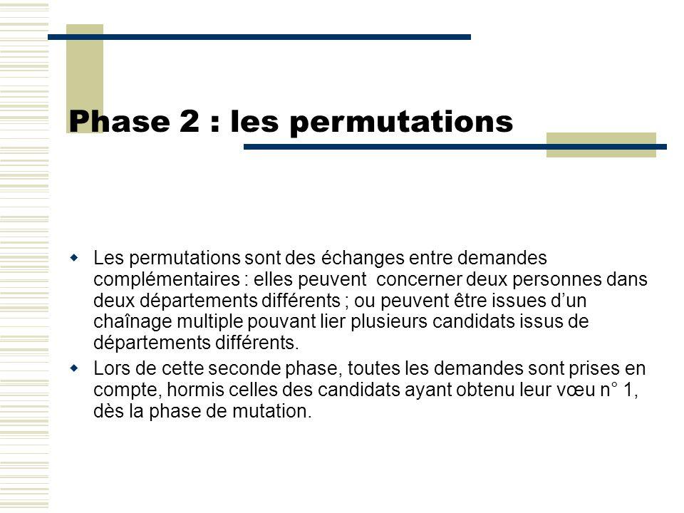 Phase 2 : les permutations  Les permutations sont des échanges entre demandes complémentaires : elles peuvent concerner deux personnes dans deux dépa