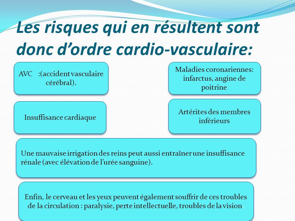Les risques qui en résultent sont donc d'ordre cardio-vasculaire: AVC :(accident vasculaire cérébral). Maladies coronariennes: infarctus, angine de po