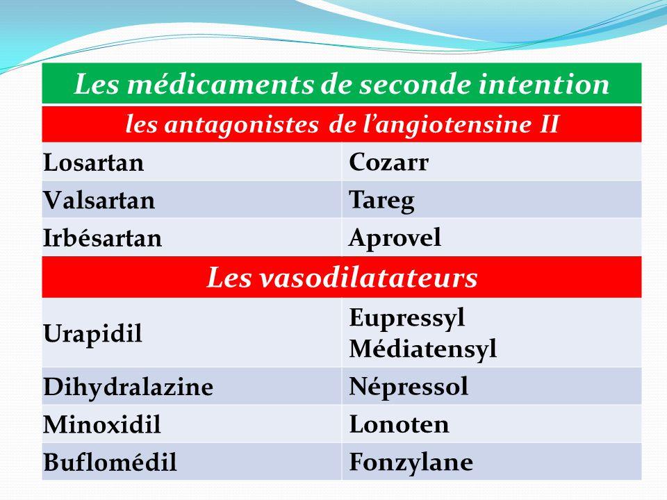 Les médicaments de seconde intention les antagonistes de l'angiotensine II Losartan Cozarr Valsartan Tareg Irbésartan Aprovel Les vasodilatateurs Urap