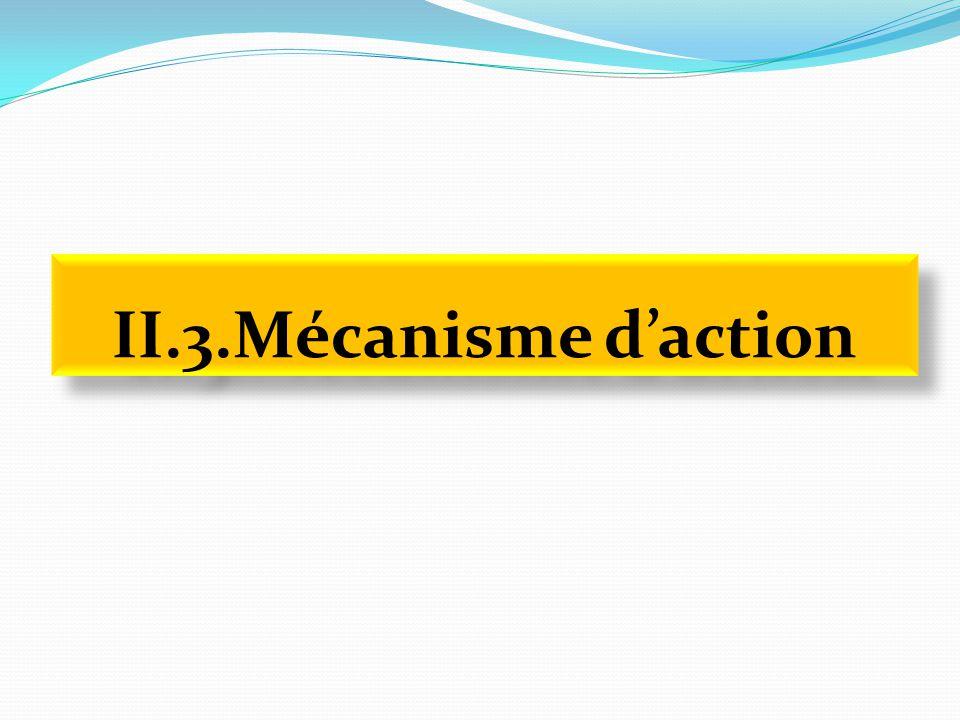 II.3.Mécanisme d'action