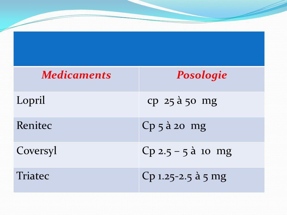 MedicamentsPosologie Lopril cp 25 à 50 mg RenitecCp 5 à 20 mg CoversylCp 2.5 – 5 à 10 mg TriatecCp 1.25-2.5 à 5 mg