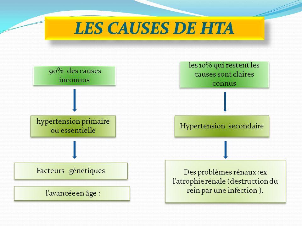 90% des causes inconnus les 10% qui restent les causes sont claires connus hypertension primaire ou essentielle Hypertension secondaire Facteurs génétiques l'avancée en âge : Des problèmes rénaux :ex l'atrophie rénale (destruction du rein par une infection ).
