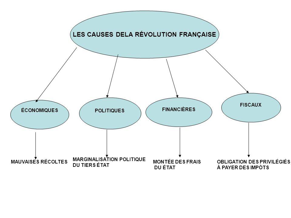 2 LES CAUSES DELA RÉVOLUTION FRANÇAISE ÉCONOMIQUES POLITIQUES FINANCIÈRES FISCAUX MAUVAISES RÉCOLTES MARGINALISATION POLITIQUE DU TIERS ÉTAT MONTÉE DE