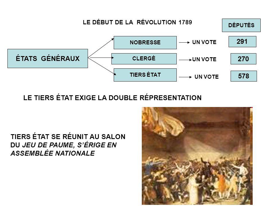 ÉTAPES MONARCHIE CONSTITUCIONNELLE 1789-1792 RÉPUBLIQUE DÉMOCRATIQUE 1792-1794 RÉPUBLIQUE BOURGUEOISE 1794-1799 EMPIRE NAPOLEÓNICO 1799-1804