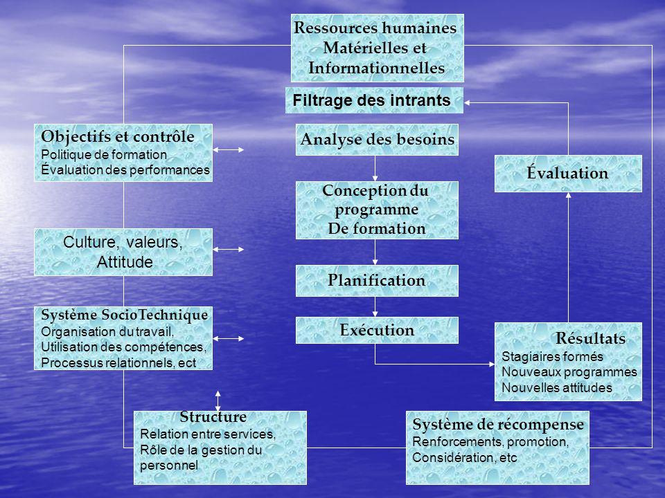 Ressources humaines Matérielles et Informationnelles Objectifs et contrôle Politique de formation Évaluation des performances Culture, valeurs, Attitu